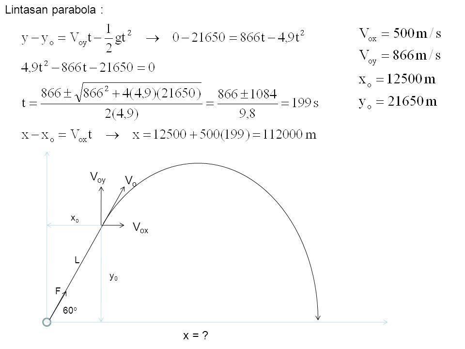Lintasan parabola : 60o F Vo Vox Voy L y0 xo x =