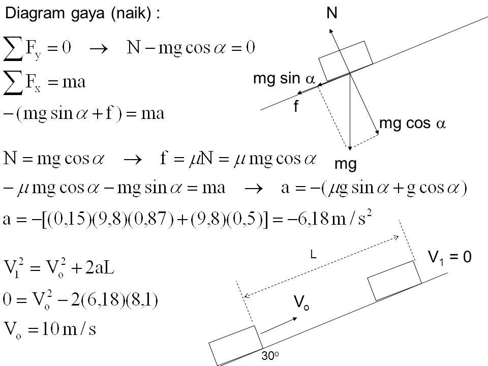 Diagram gaya (naik) : N f mg sin  mg cos  mg V1 = 0 Vo L 30o
