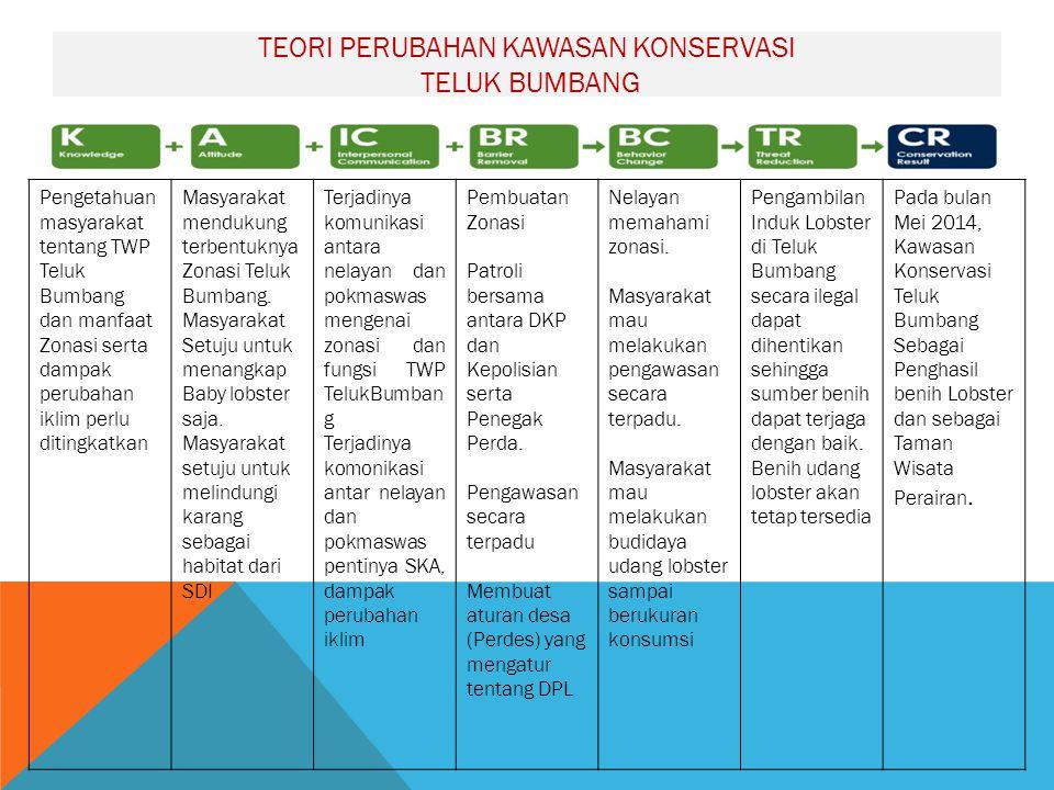 Teori Perubahan Kawasan Konservasi Teluk Bumbang