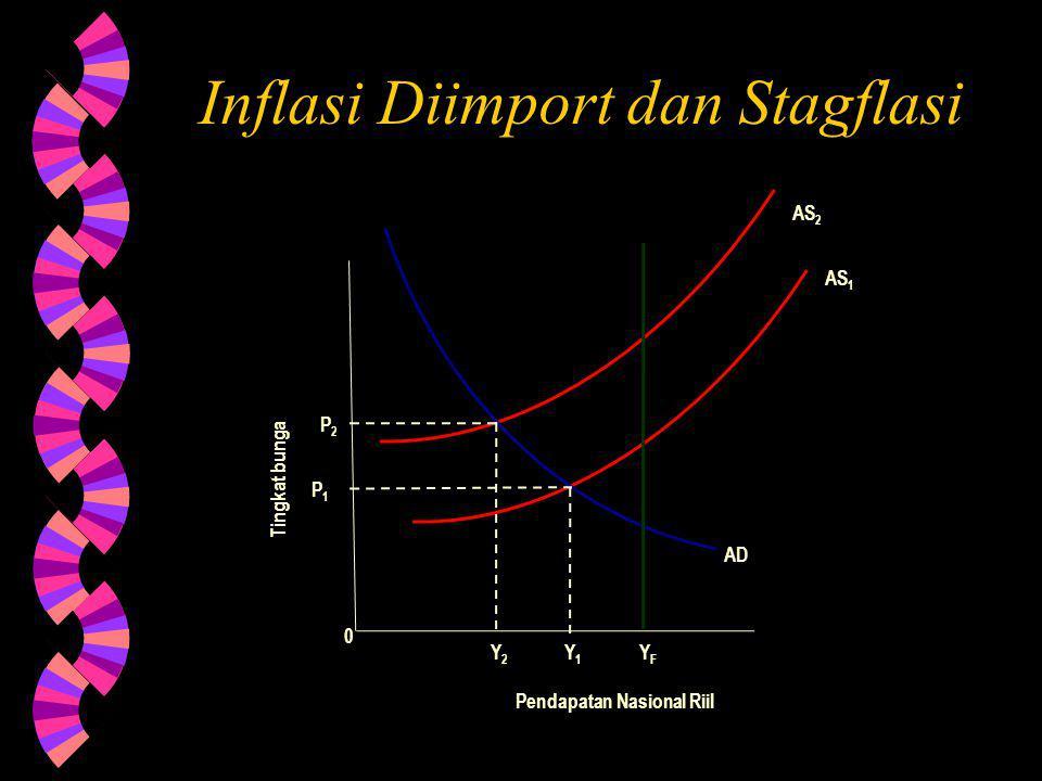 Inflasi Diimport dan Stagflasi