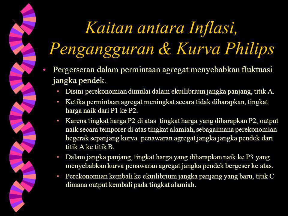 Kaitan antara Inflasi, Pengangguran & Kurva Philips