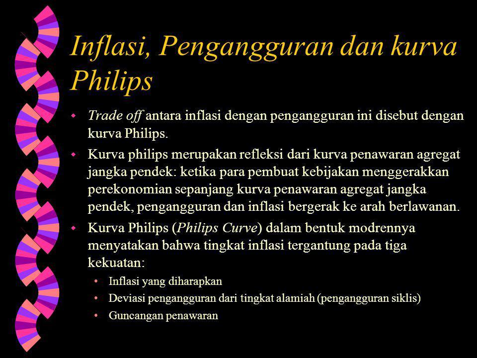 Inflasi, Pengangguran dan kurva Philips