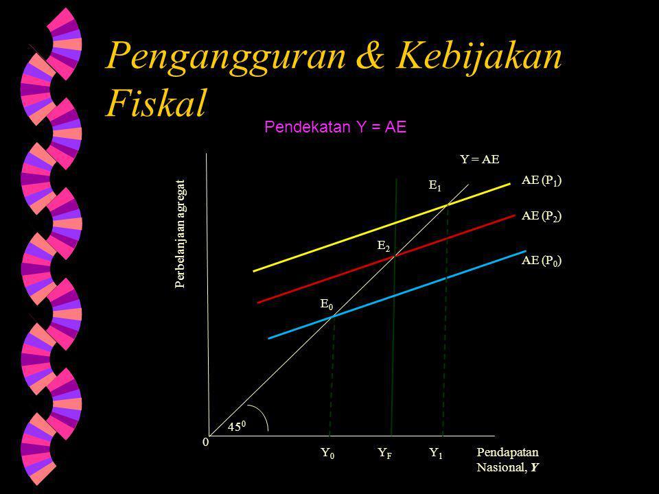 Pengangguran & Kebijakan Fiskal