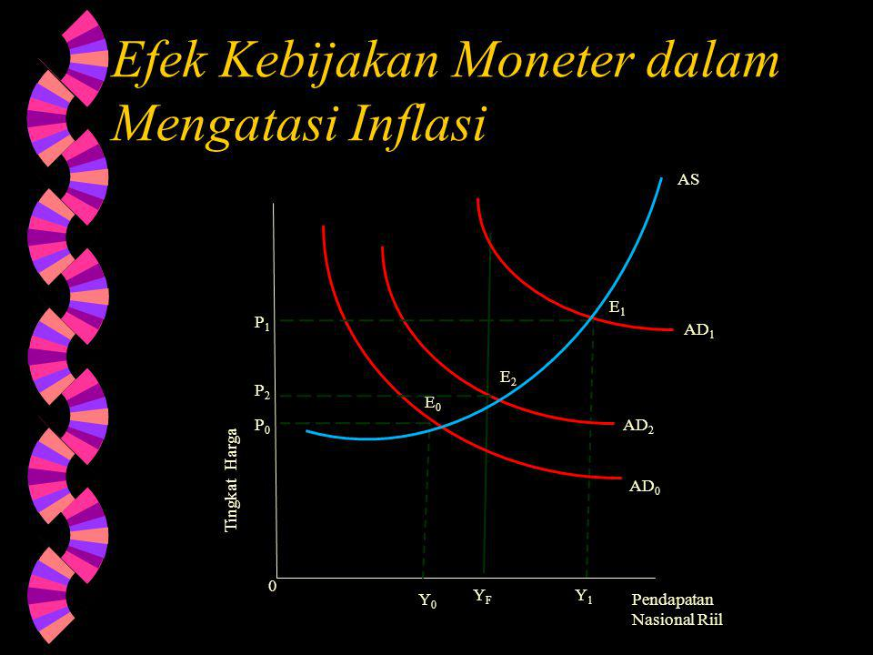 Efek Kebijakan Moneter dalam Mengatasi Inflasi