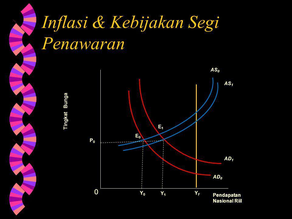 Inflasi & Kebijakan Segi Penawaran
