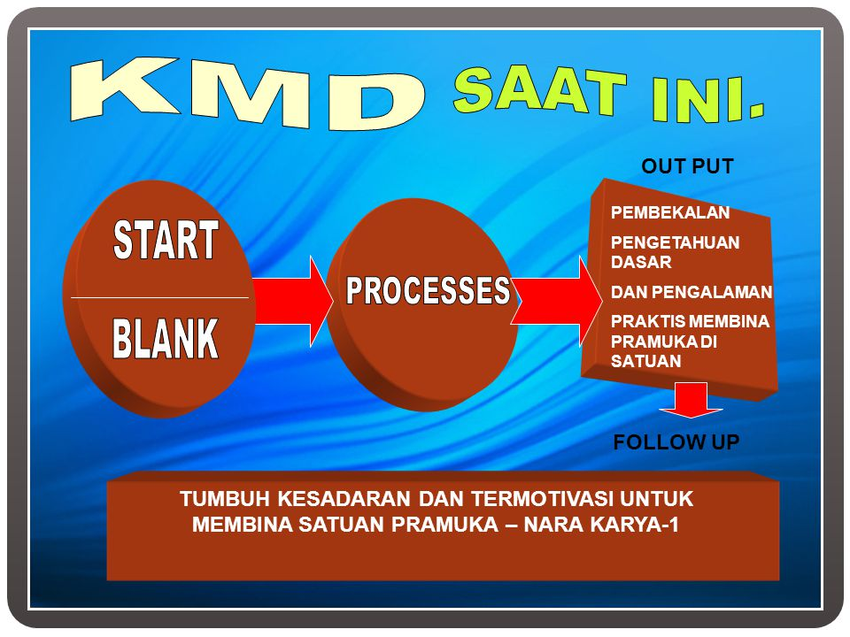 KMD SAAT INI. START PROCESSES BLANK OUT PUT FOLLOW UP