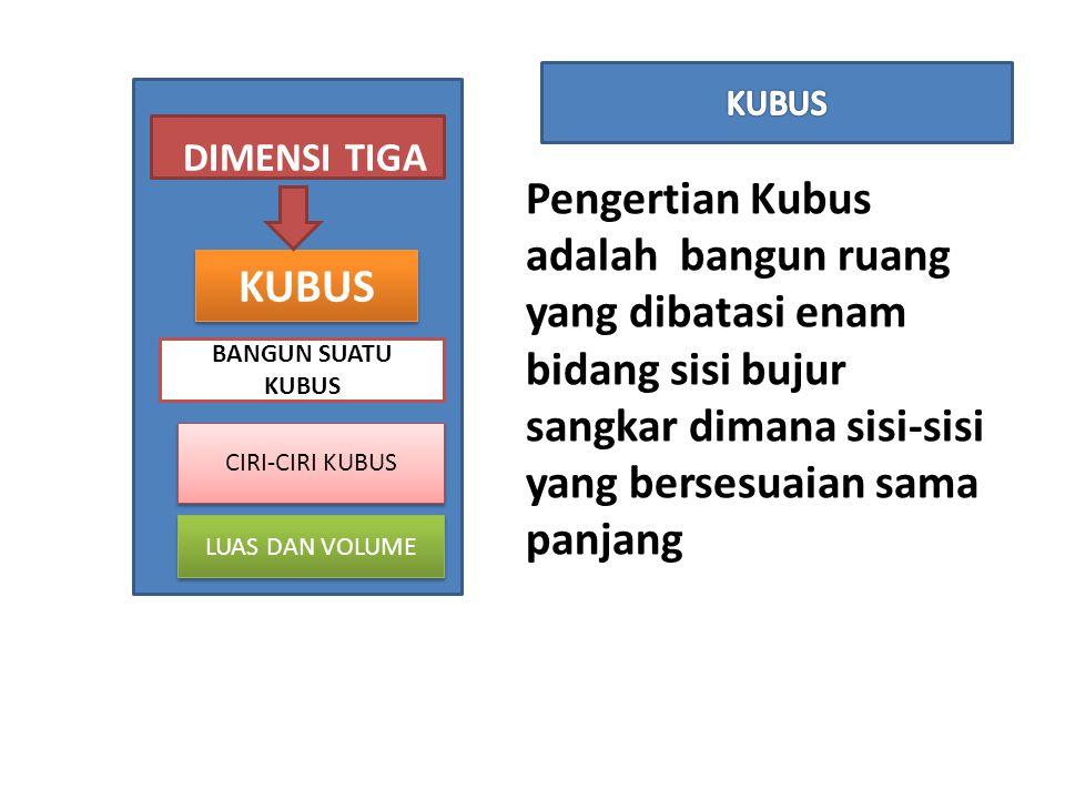 KUBUS Pengertian Kubus adalah bangun ruang yang dibatasi enam bidang sisi bujur sangkar dimana sisi-sisi yang bersesuaian sama panjang.