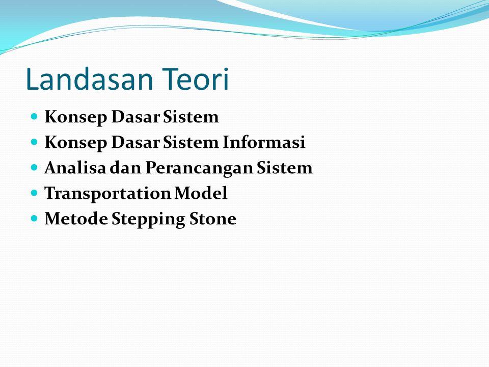 Landasan Teori Konsep Dasar Sistem Konsep Dasar Sistem Informasi