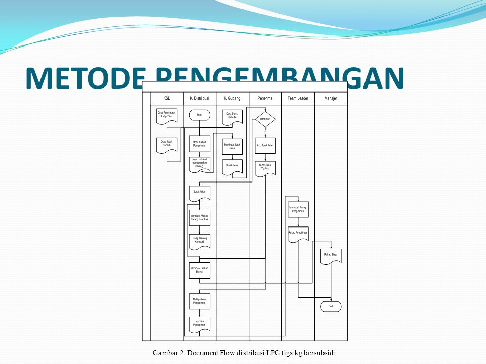 Gambar 2. Document Flow distribusi LPG tiga kg bersubsidi