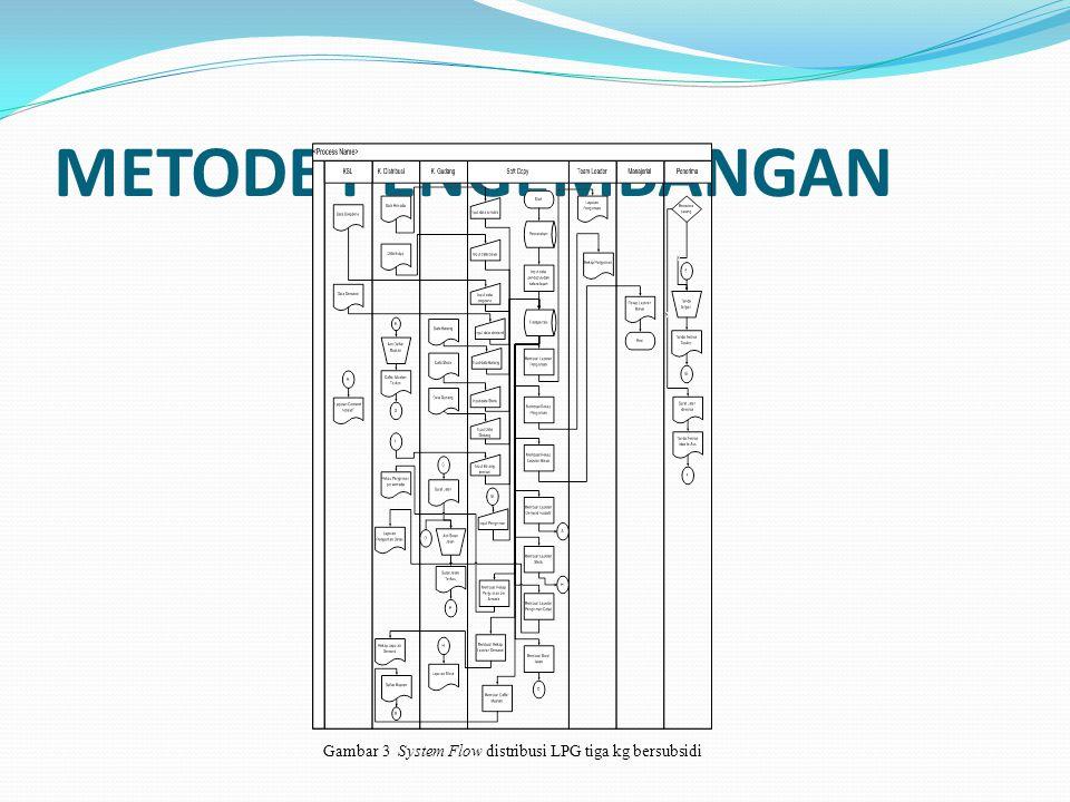 Gambar 3 System Flow distribusi LPG tiga kg bersubsidi