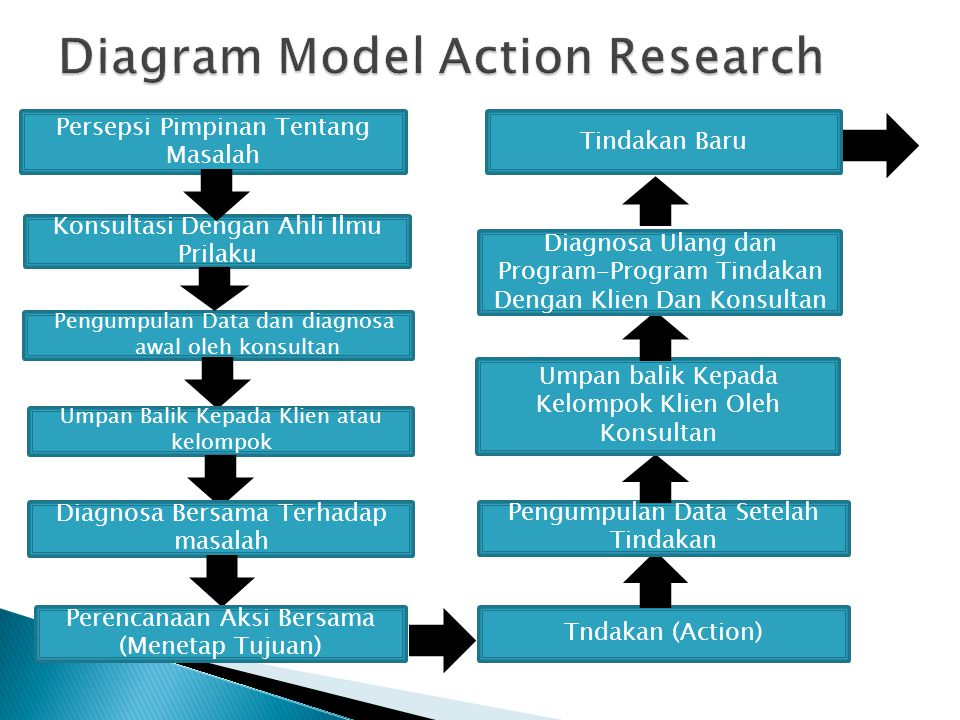 model of action research Participatory action research (par) is an approach to research in communities that emphasizes participation and action it seeks to understand the world by trying to change it, collaboratively and following reflection par emphasizes collective inquiry and experimentation grounded in experience and social history.