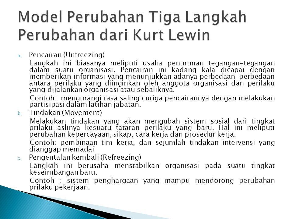 Model Perubahan Tiga Langkah Perubahan dari Kurt Lewin