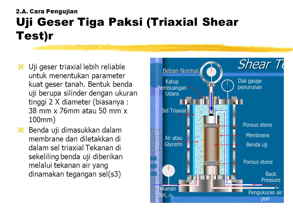 2.A. Cara Pengujian Uji Geser Tiga Paksi (Triaxial Shear Test)r