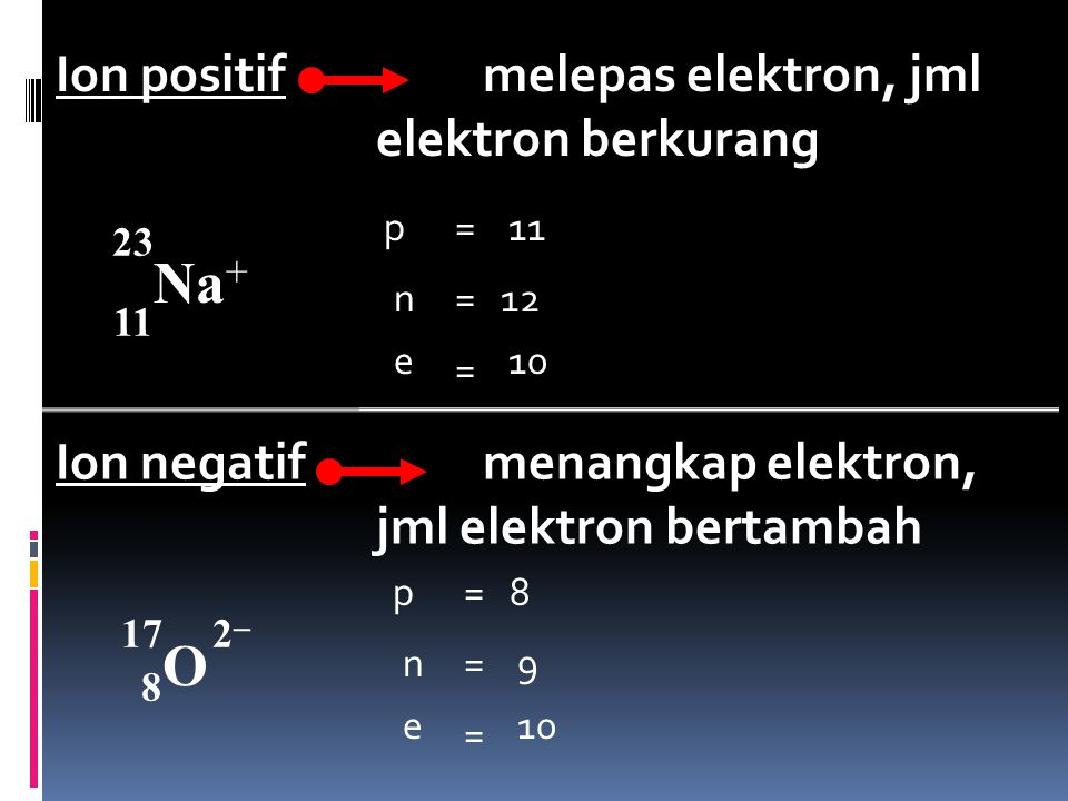 Na+ O Ion positif melepas elektron, jml elektron berkurang
