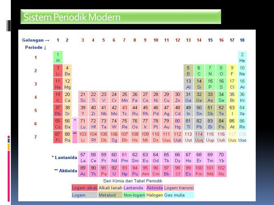 Struktur atom sistem periodik unsur ppt download 6 sistem periodik modern urtaz Gallery