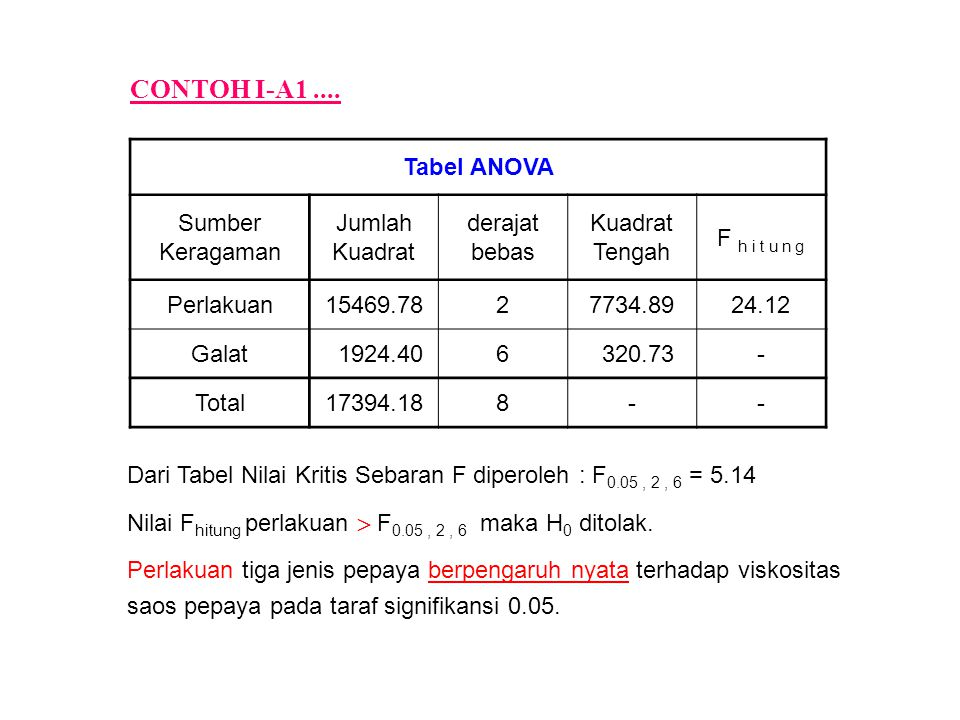 CONTOH I-A1 .... Tabel ANOVA Sumber Keragaman Jumlah Kuadrat derajat