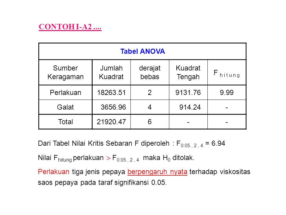 CONTOH I-A2 .... Tabel ANOVA Sumber Keragaman Jumlah Kuadrat derajat