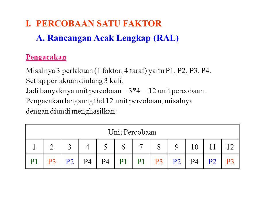 I. PERCOBAAN SATU FAKTOR A. Rancangan Acak Lengkap (RAL)