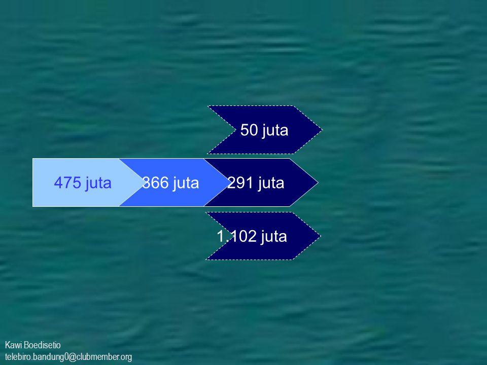 50 juta 475 juta 366 juta 291 juta 1.102 juta Kawi Boedisetio