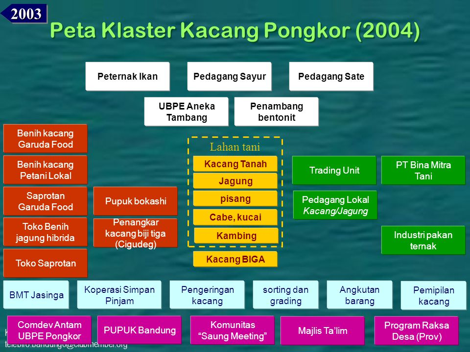 Peta Klaster Kacang Pongkor (2004)