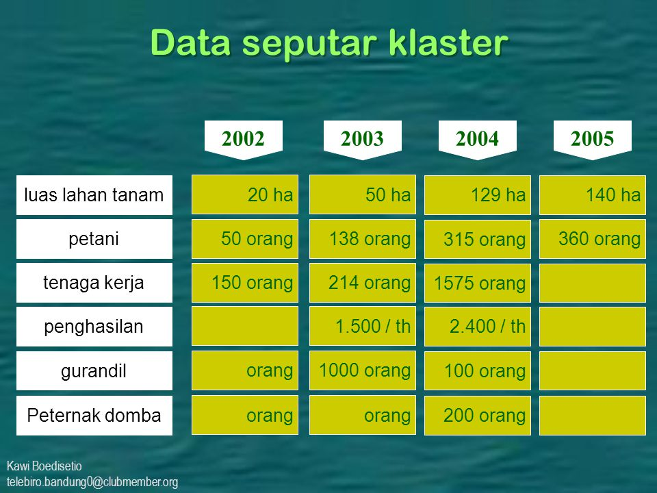 Data seputar klaster 2002 2003 2004 2005 luas lahan tanam 20 ha 50 ha