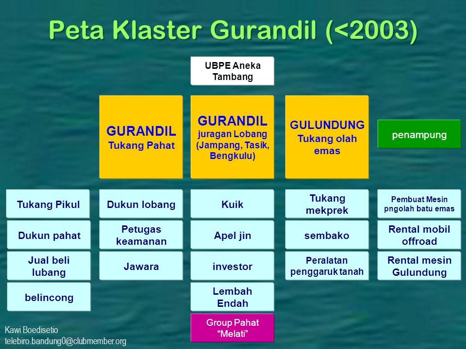 Peta Klaster Gurandil (<2003)