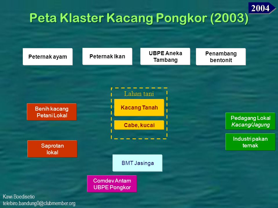 Peta Klaster Kacang Pongkor (2003)