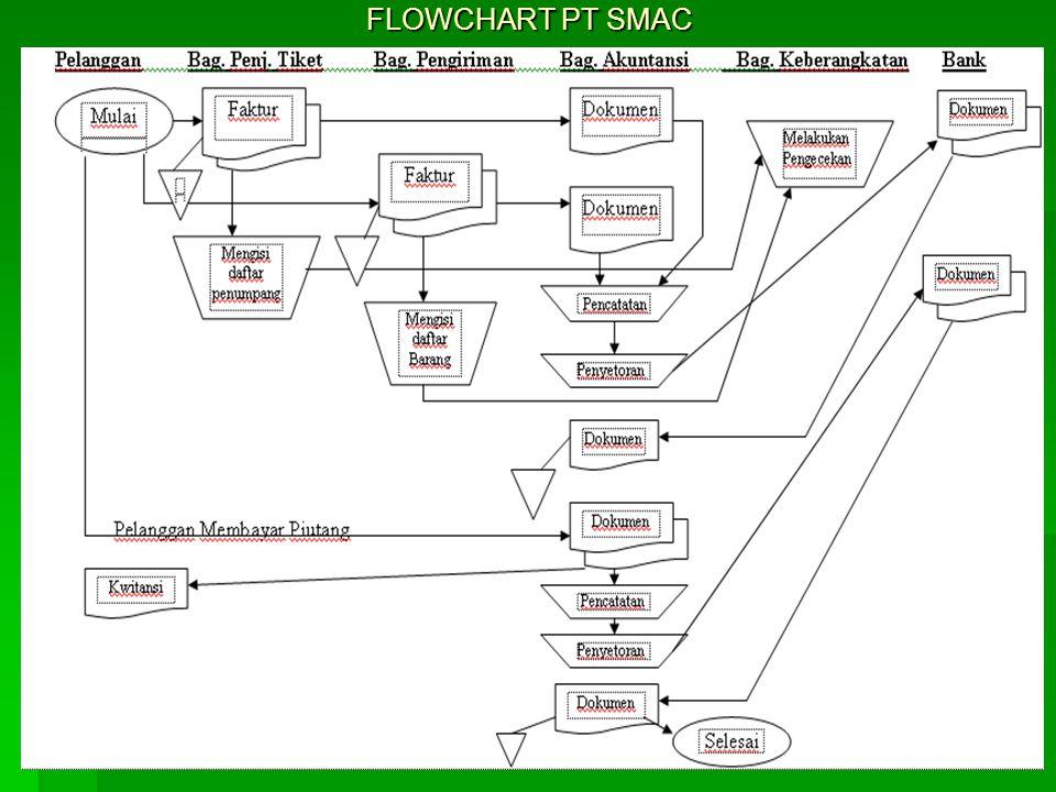 FLOWCHART PT SMAC