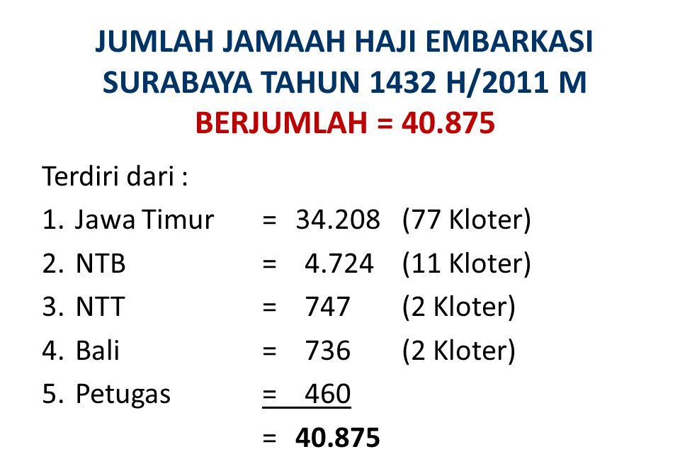 JUMLAH JAMAAH HAJI EMBARKASI SURABAYA TAHUN 1432 H/2011 M BERJUMLAH = 40.875