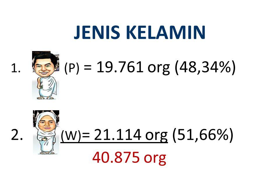 JENIS KELAMIN (W)= 21.114 org (51,66%) 40.875 org