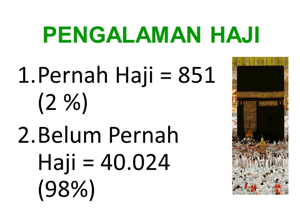 Pernah Haji = 851 (2 %) Belum Pernah Haji = 40.024 (98%)