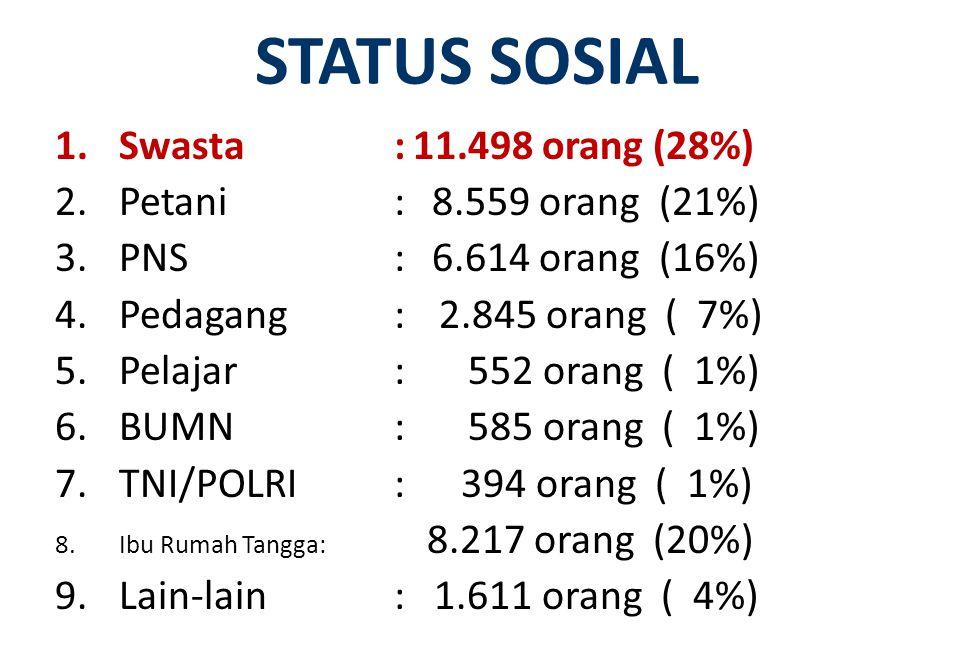 STATUS SOSIAL Swasta : 11.498 orang (28%) Petani : 8.559 orang (21%)