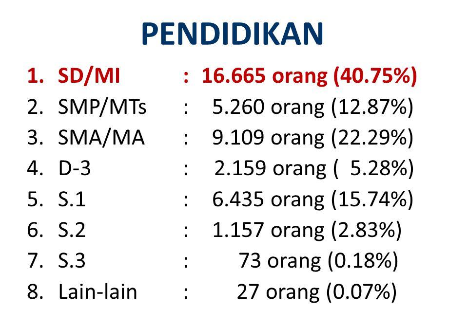 PENDIDIKAN SD/MI : 16.665 orang (40.75%)