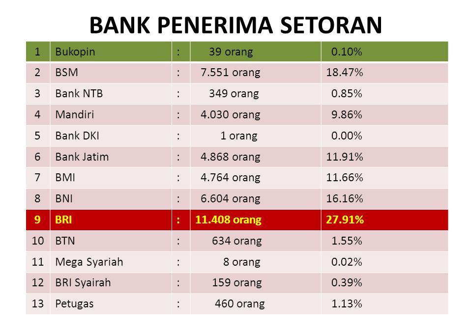 BANK PENERIMA SETORAN 1 Bukopin : 39 orang 0.10% 2 BSM 7.551 orang