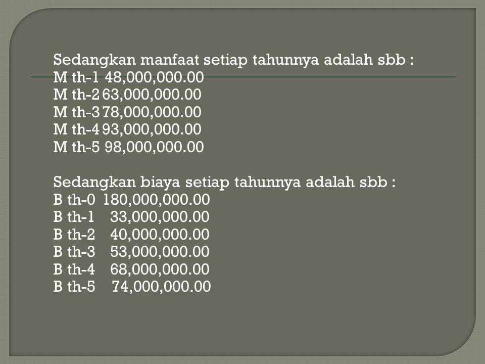 Sedangkan manfaat setiap tahunnya adalah sbb : M th-1 48,000,000