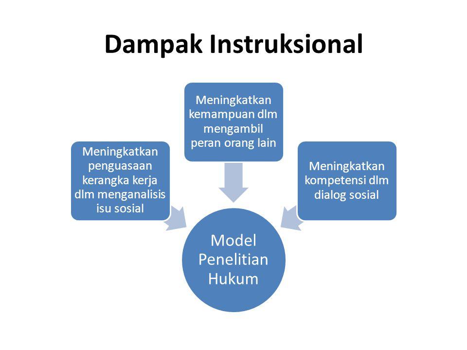 Dampak Instruksional Model Penelitian Hukum