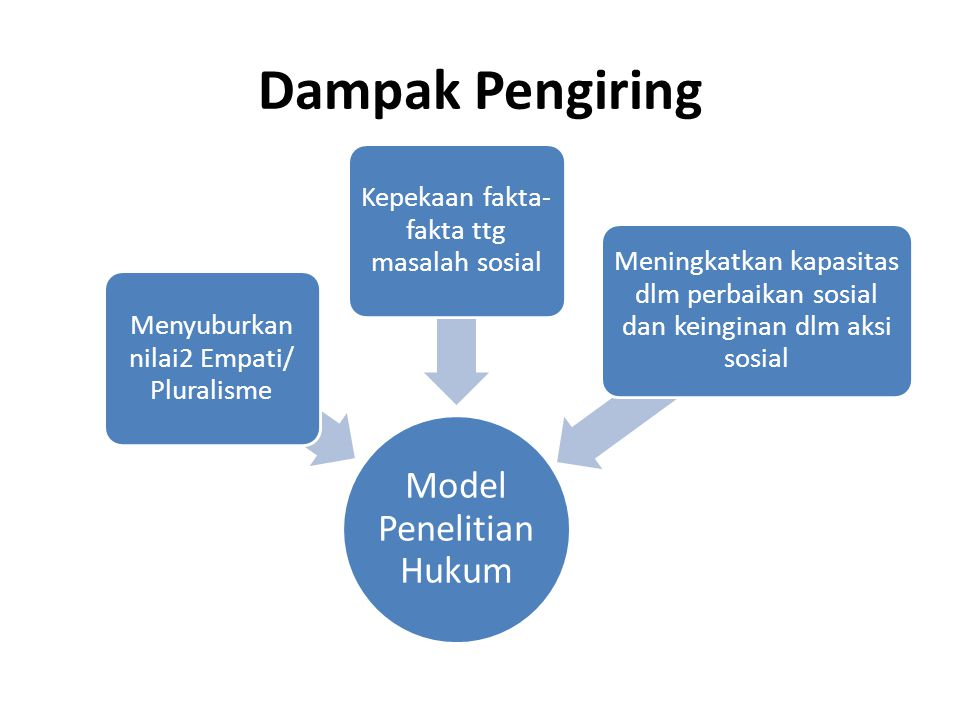 Dampak Pengiring Model Penelitian Hukum