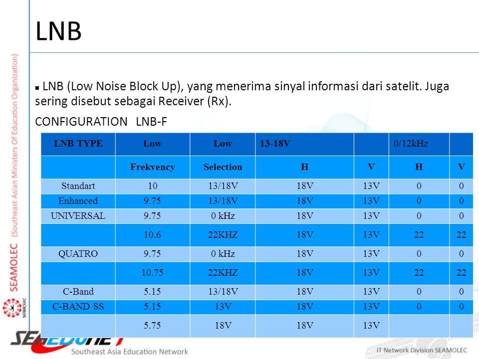 LNB LNB (Low Noise Block Up), yang menerima sinyal informasi dari satelit. Juga sering disebut sebagai Receiver (Rx).