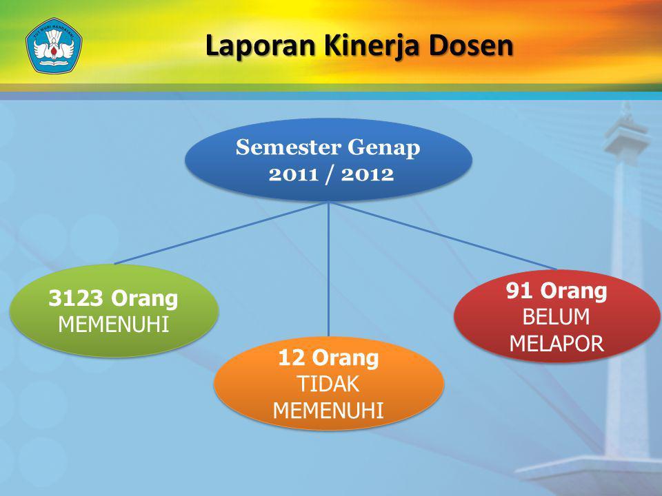 Laporan Kinerja Dosen Semester Genap 2011 / 2012 3123 Orang 91 Orang