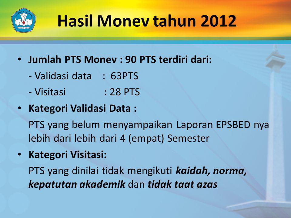 Hasil Monev tahun 2012 Jumlah PTS Monev : 90 PTS terdiri dari: