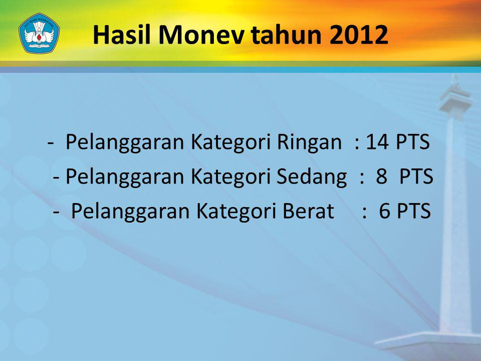 Hasil Monev tahun 2012 - Pelanggaran Kategori Sedang : 8 PTS