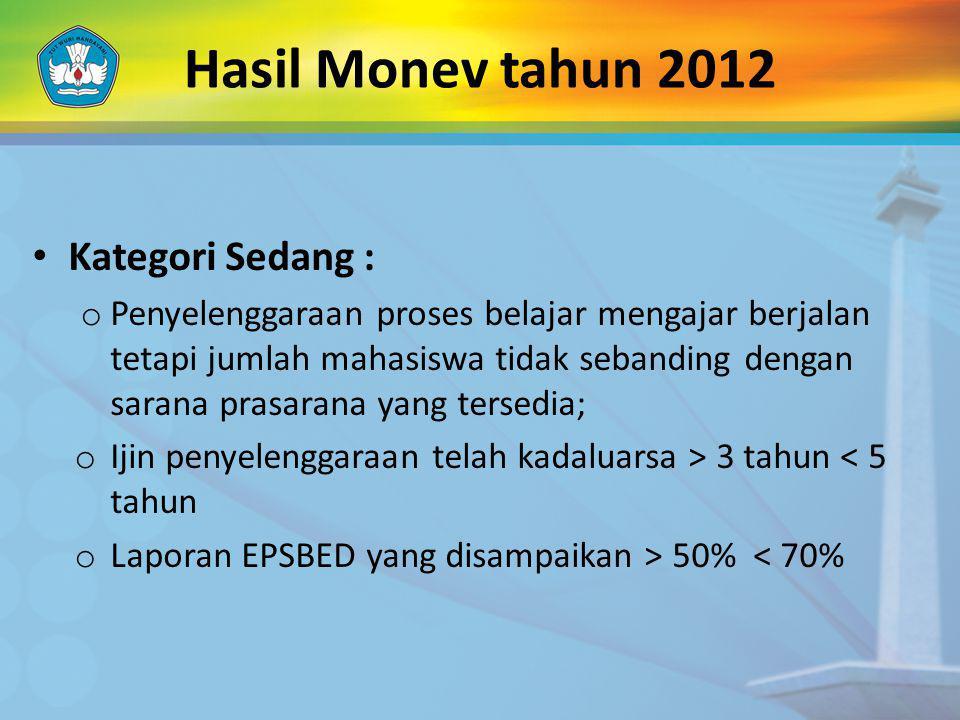 Hasil Monev tahun 2012 Kategori Sedang :