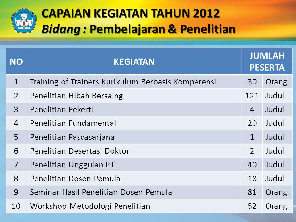 CAPAIAN KEGIATAN TAHUN 2012 Bidang : Pembelajaran & Penelitian