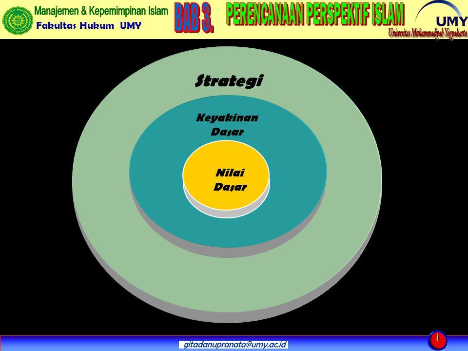 Strategi Keyakinan Dasar Nilai Dasar