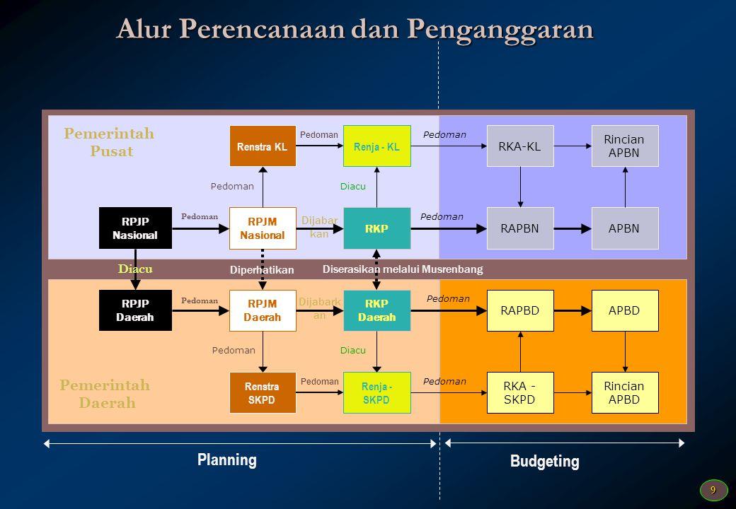 Alur Perencanaan dan Penganggaran