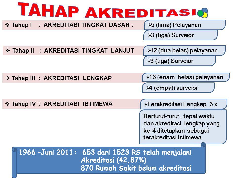 TAHAP AKREDITASI 1966 –Juni 2011 : 653 dari 1523 RS telah menjalani