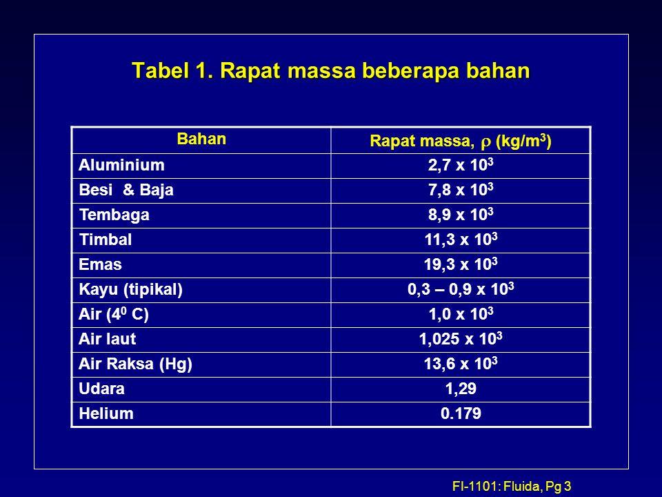 Tabel 1. Rapat massa beberapa bahan