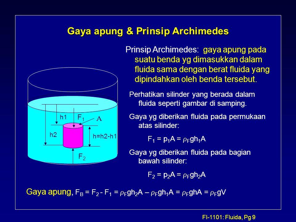 Gaya apung & Prinsip Archimedes