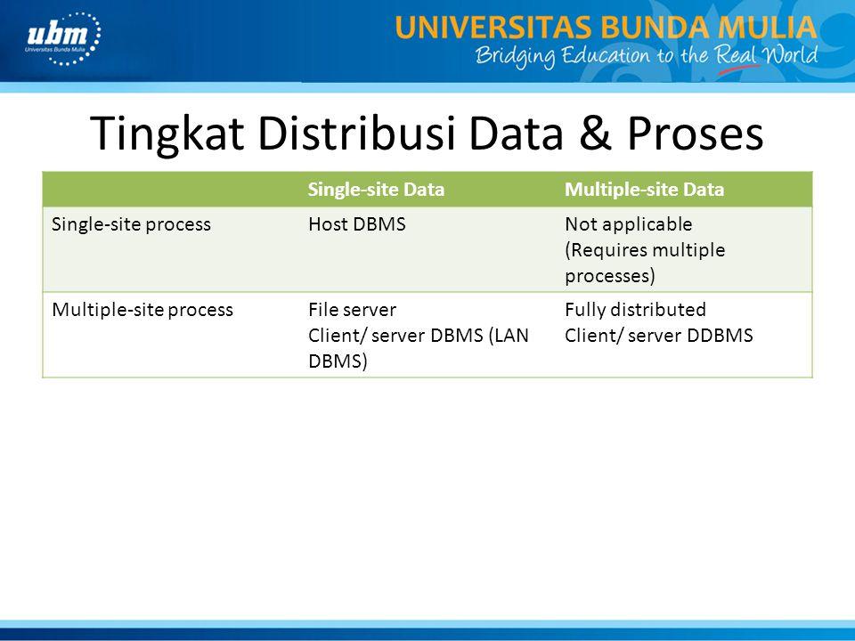 Tingkat Distribusi Data & Proses