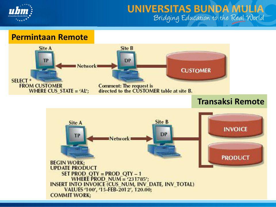 Permintaan Remote Transaksi Remote